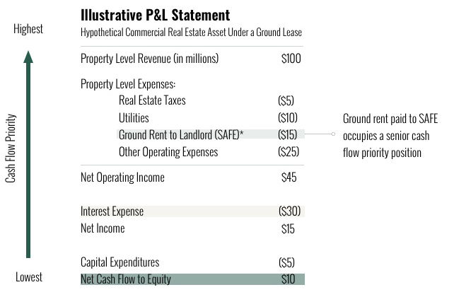 Illustrative P & L