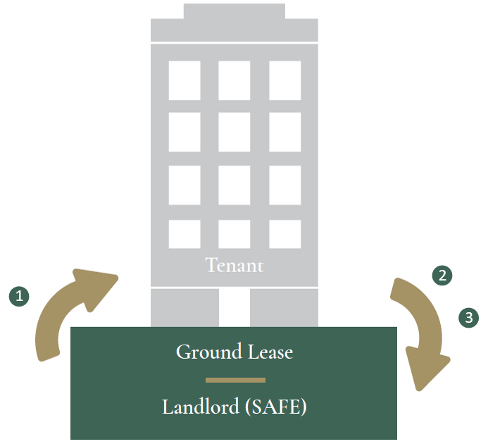 What is a Ground Lease Image