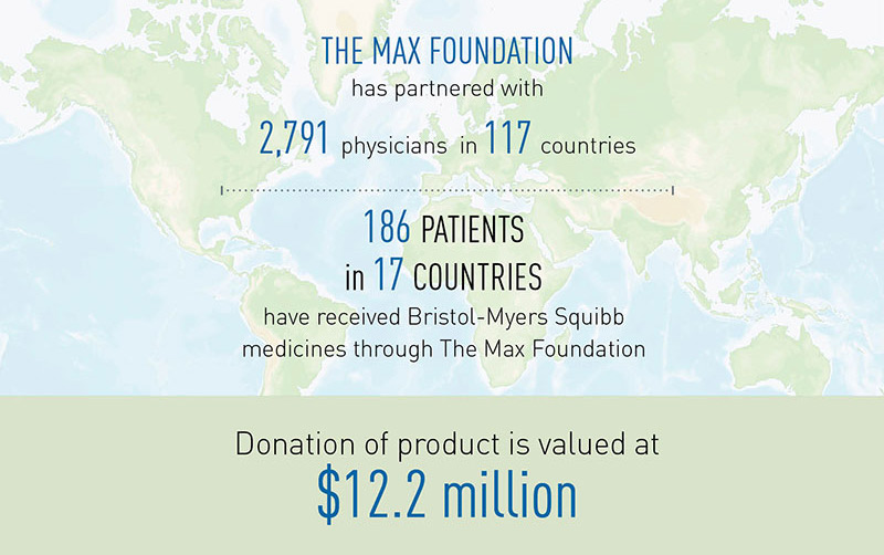 THE MAX FOUNDATION PARTNERSHIP