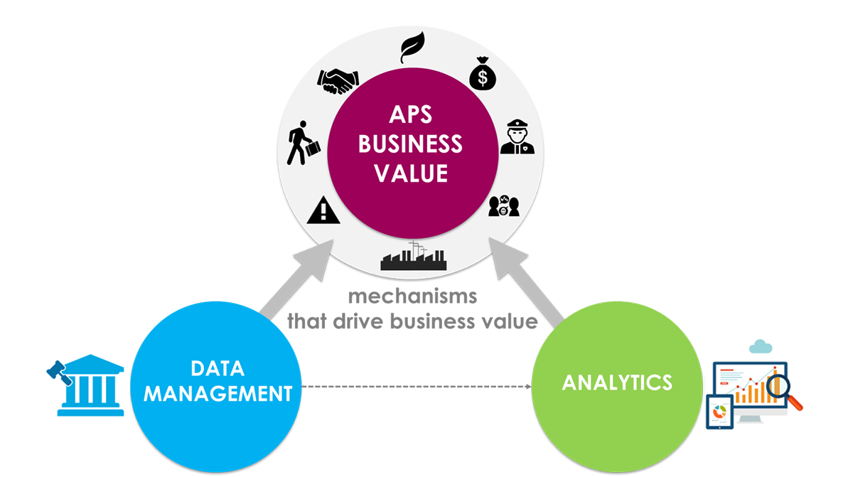 Aps Business Value