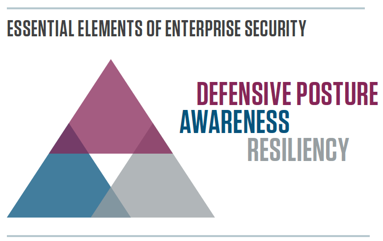 essential security elements