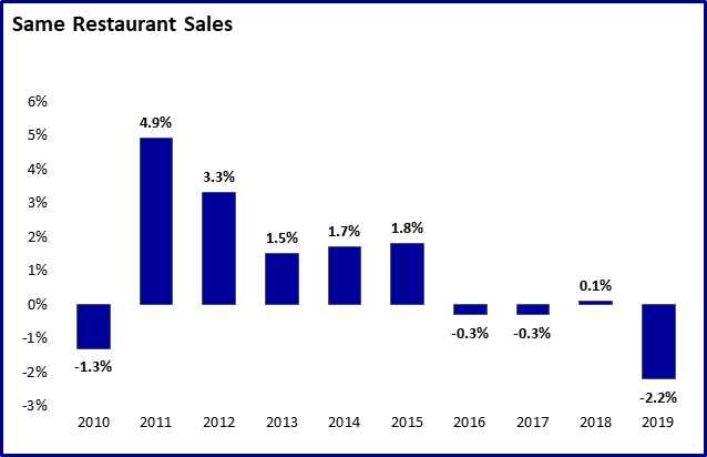 Same Restaurant Sales (SRS)