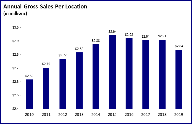 Annual Gross Sales Per Location
