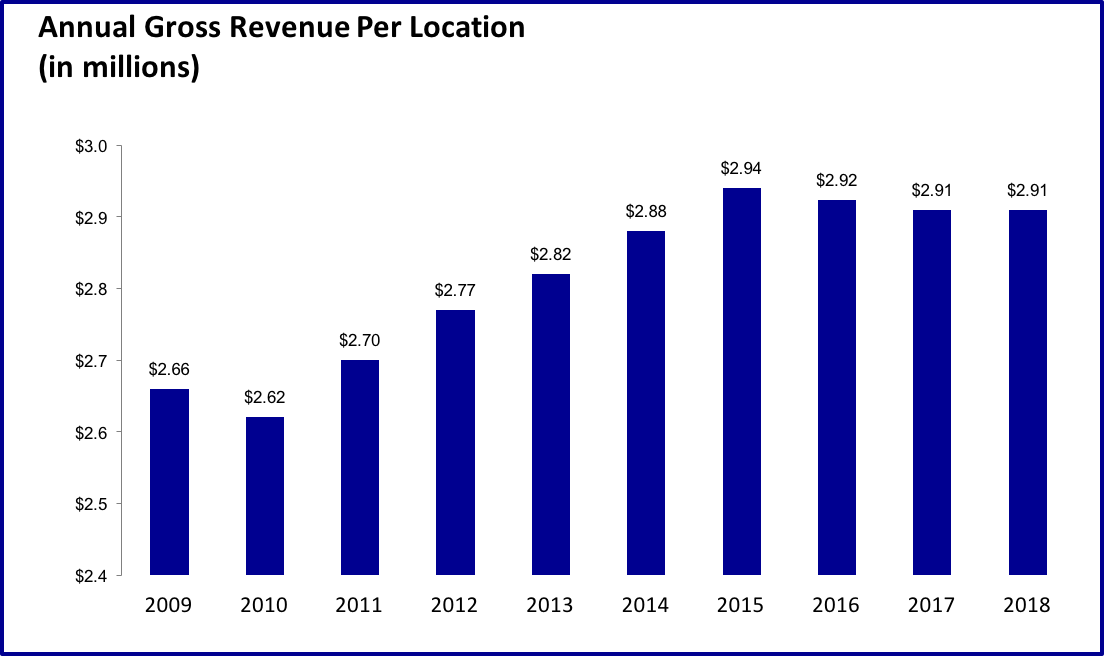 Annual Gross Revenue Per Location