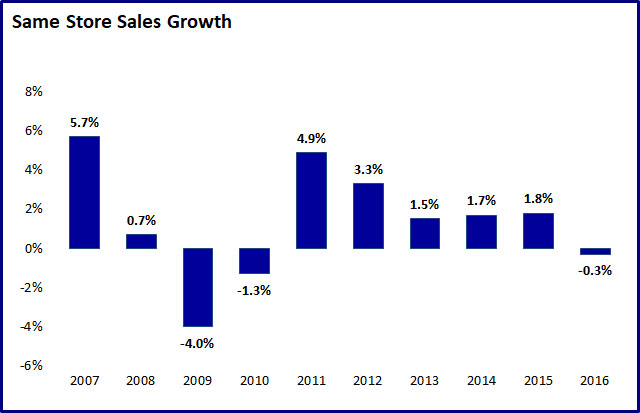 Same Store Sales Growth (SSSG)