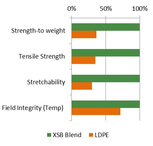 comparation xsb-ldpe