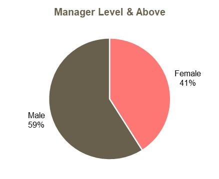 Manager level and above gender diversity
