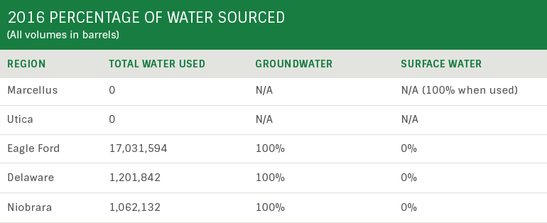 2016 Percentage of Water Sourced
