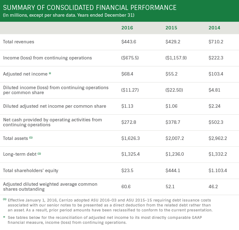 Summary of Consolidate Financial Performance