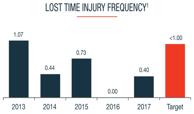 Lost Time Injury Frequency Graphic