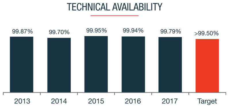Technical Availability Graphic