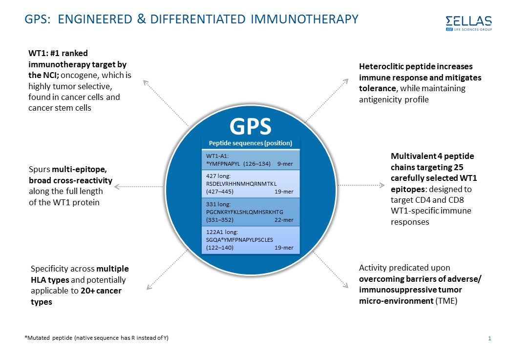 GPS POISED TO BECOME AN EFFECTIVE immunotherapy