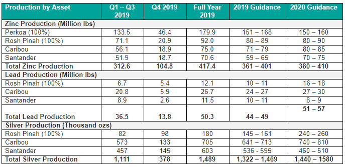 Table 1: Preliminary Consolidated 2019 Production Results and 2020 Production Guidance