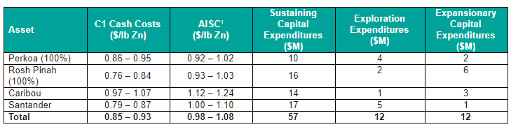 Table 2: 2020 Consolidated Operating Cost and Capital Expenditure Guidance