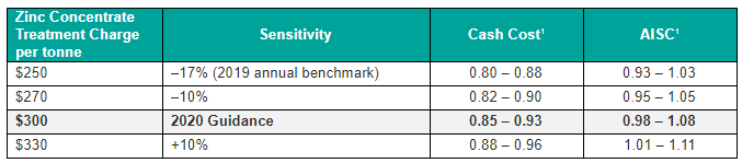 Table 3: Sensitivity Guidance on Zinc Concentrate Treatment Charges