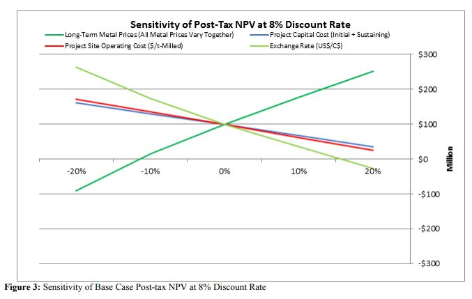 Figure 3: Sensitivity of Base Case Post-tax NPV at 8% Discount Rate