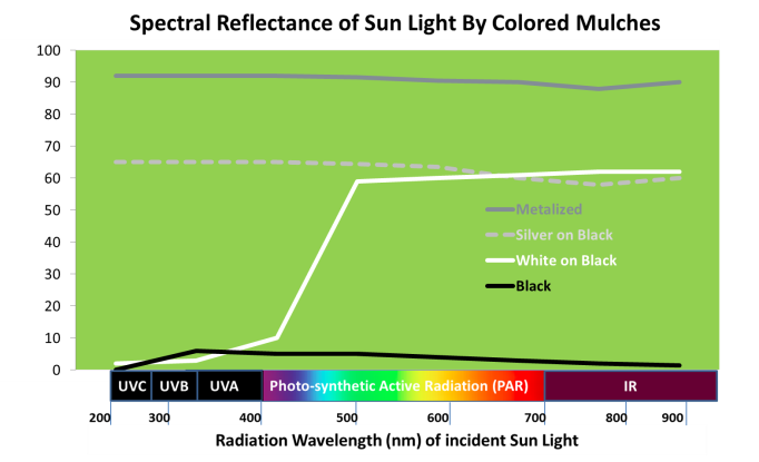 spectral reflectance of sun light by colored mulches