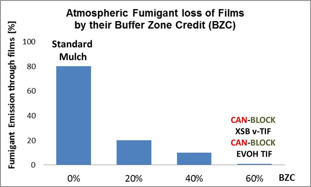 atmospheric fumigant loss of films