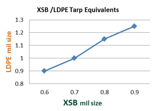 xsb ldpe tarp equivalents