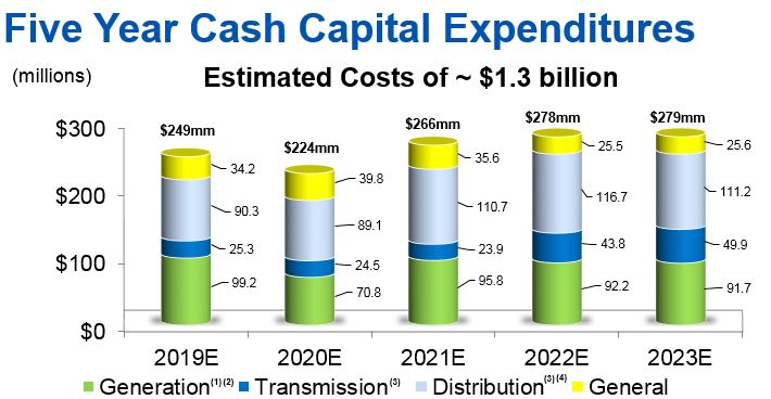 capital expenditures growth